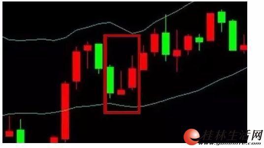 环球易购怎么分析k线走势 环球易购k线图涨跌的规律