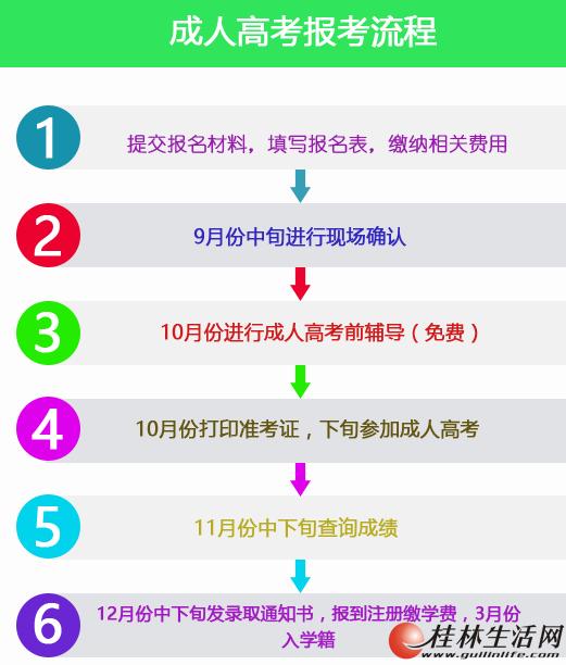 广西高等成人教育2018年桂林电子科技大学函授报名