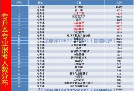 广西大学函授成人高考专升本农学类专业报名,桂林报读