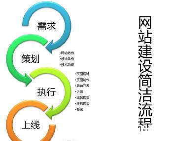 专业承接各类企业网站开发、网络推广、网站优化等业务