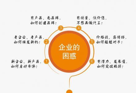 广西专业品牌定位品牌设计品牌策划营销推广LOGO设计VI设计展会布置包装设计