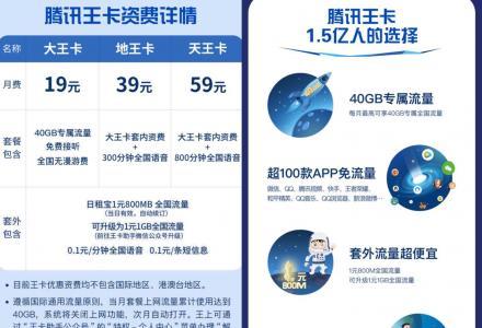 """腾讯大王卡!超大流量手机卡 """"月费19元""""!广告图片扫码即可办理!!"""
