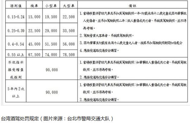 台湾酒驾处罚规定