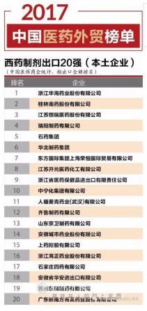 西药制剂出口TOP20! 复星医药桂林南药名列前茅