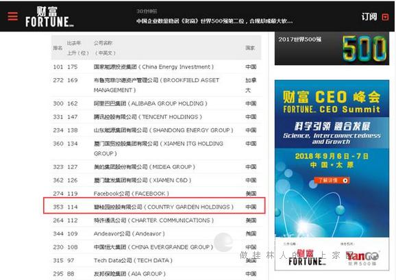 《财富》世界500强碧桂园排名跃升114位