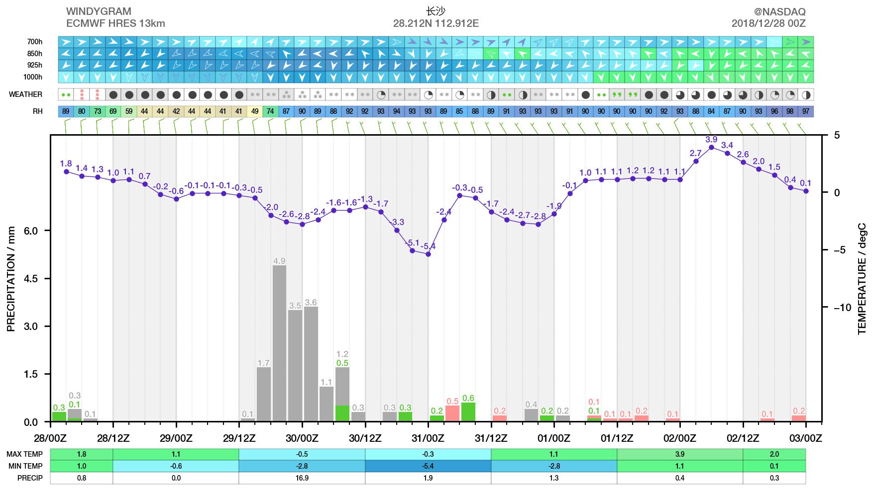 寒潮之冷超预期,南方的雪要下到广西!压箱底厚衣服拿出来!