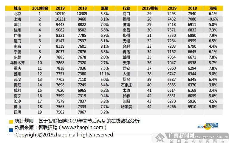 2019春季招聘数据出炉 南宁春招平均月薪涨至7599元
