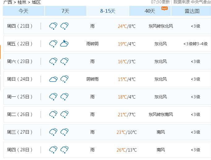 最低温3℃!还有雨雨雨,桂林人挺住