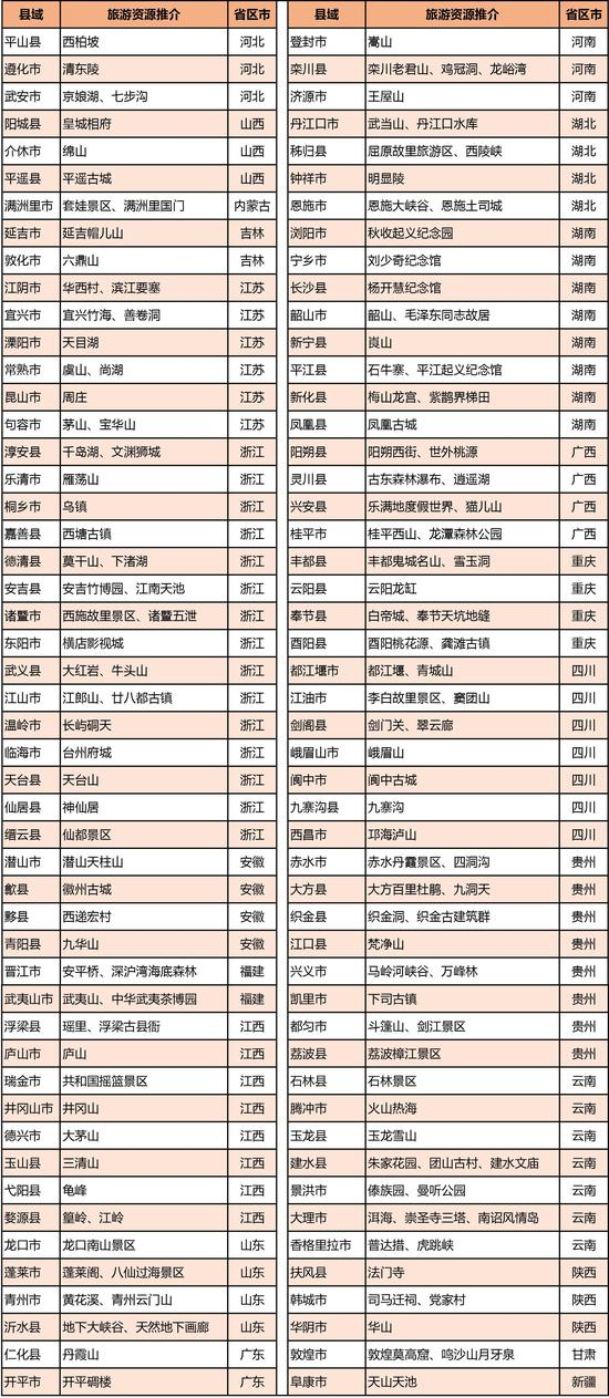2018中国县域旅游竞争力百强县(按行政区划排列)