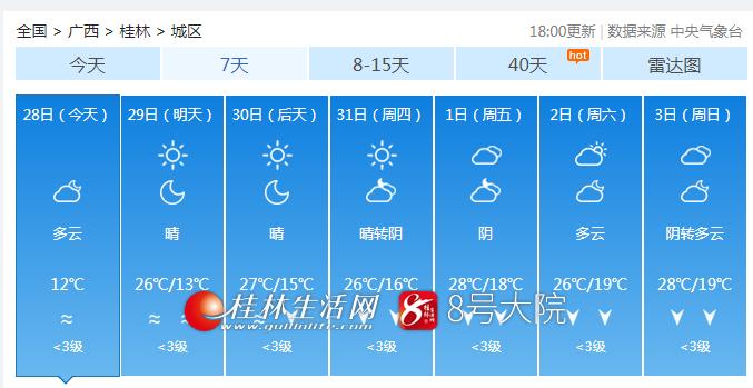桂林终于放晴了,然而接下来的气温让人担忧...