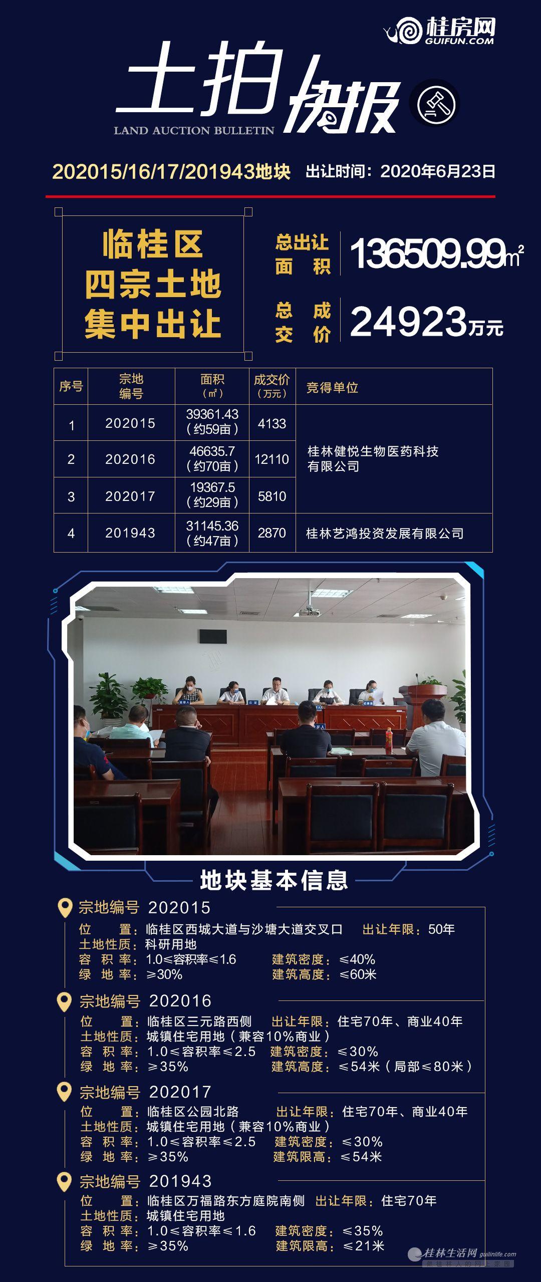 2.49亿!临桂土地市场爆发,3宗住宅用地成功出让!