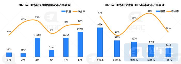 自主品牌份额缩减22%,复盘上半年新能源乘用车市场