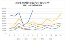 6月欧洲新能源创下最高月销量纪录,最畅销的不是Model 3