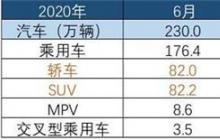深评半年SUV市场:为何持续逆势增长,为何这些车火?