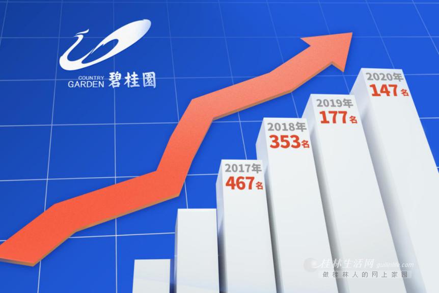 上榜四年 碧桂园跃居世界500强地产行业第一名