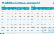 乘联会:8月新能源乘用车销量突破10万辆,同比增长43.7%