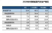 中汽协:8月新能源汽车销售10.9万辆 创8月最高销售记录