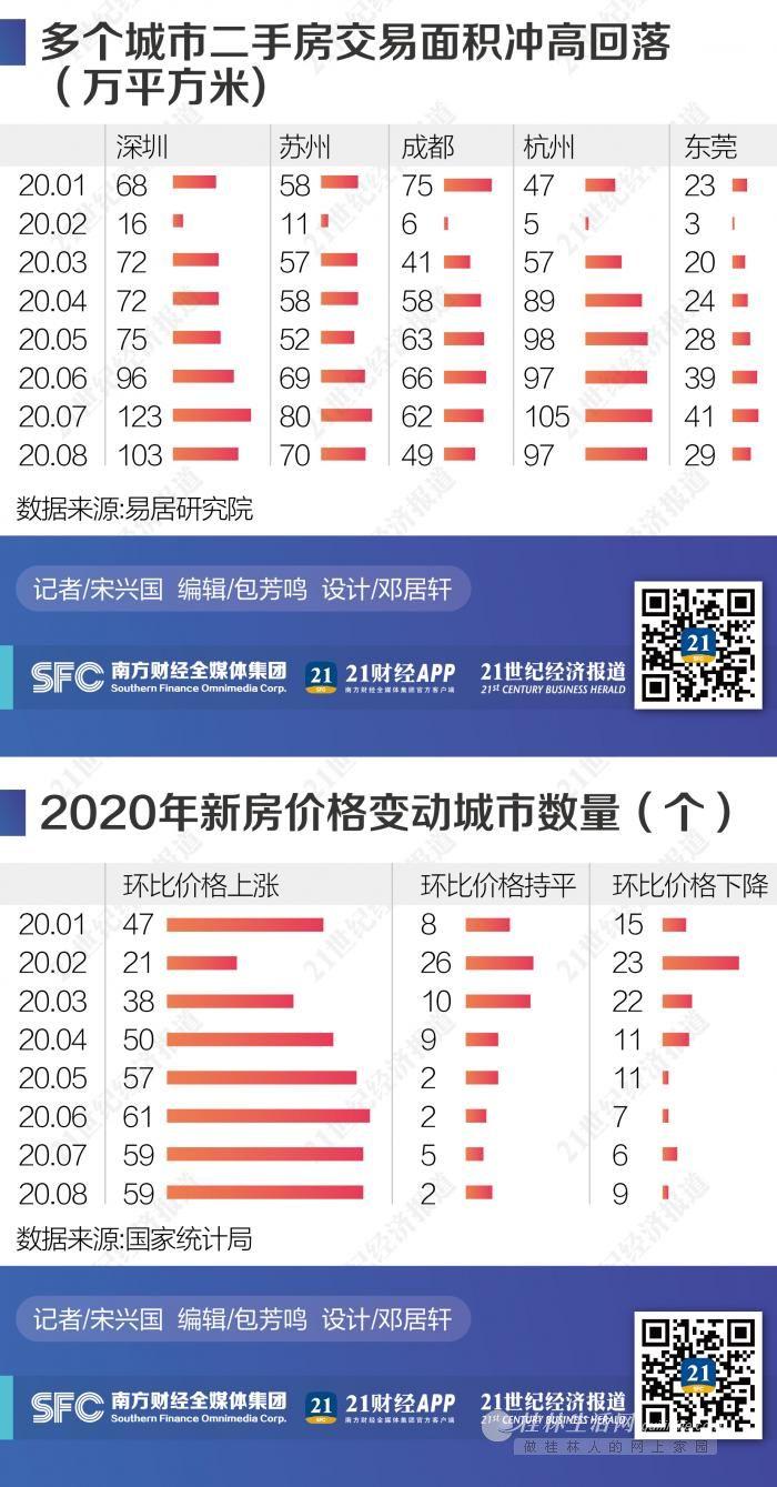 8月70个大中城市房价环比微升 广州、成都二手房价领涨