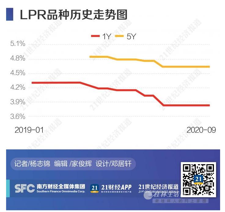 "LPR连续5月""按兵不动"" 贷款利率或继续下行"