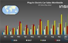 2020年11月全球新能源车单月销量破40万