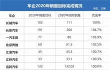 2020年车企销量目标完成率排名,长城/丰田/奔驰表现亮眼!
