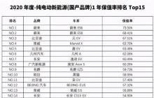 中国汽车保值率排名榜出炉!MG两款新能源上榜大秀实力