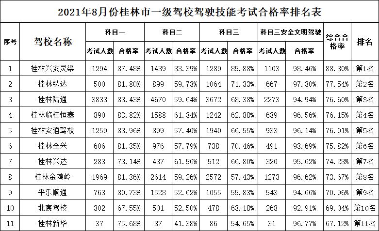 桂林市8月份驾校考试合格率排名新鲜出炉!