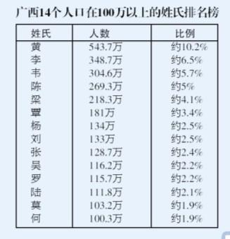 不管是公安部人口姓氏统计的最新排名,还是中华伏羲文化研究会华夏